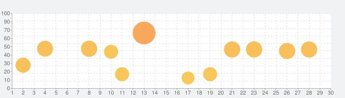 通話タイマー(プレミアム版)ーX分かけ放題にピッタリの話題指数グラフ(10月30日(金))