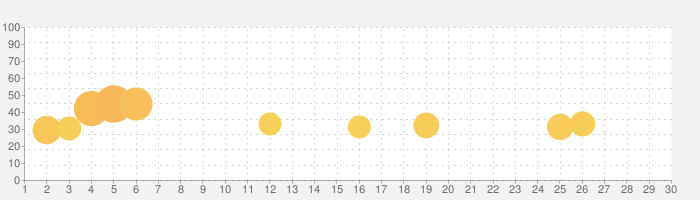 Stickman Hookの話題指数グラフ(9月30日(水))