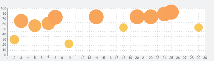 3D視力回復の話題指数グラフ(5月30日(土))
