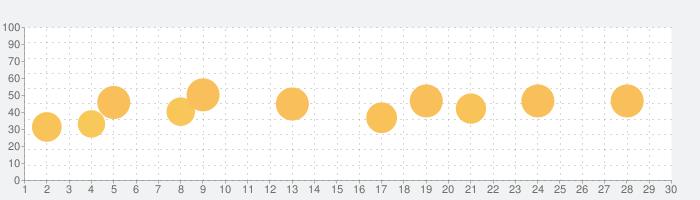 fire tv リモコン - ファイヤースティックの話題指数グラフ(7月30日(金))