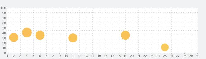 SPOBYの話題指数グラフ(11月30日(月))