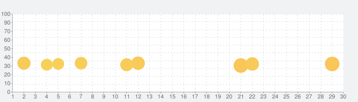 Bingo Showdown - ビンゴ ゲームの話題指数グラフ(7月30日(金))
