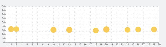 ぬりえで遊んでポイント稼げる - ぬり絵de懸賞の話題指数グラフ(7月30日(金))