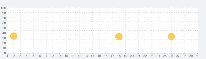 シムシティ ビルドイット (SIMCITY BUILDIT)の話題指数グラフ(11月30日(月))