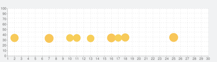 マックス・ペイン モバイルの話題指数グラフ(5月30日(土))