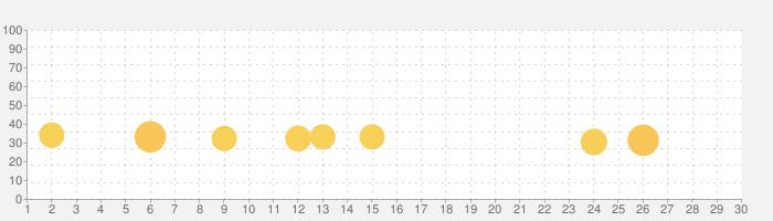 ゴー・フィッシュの話題指数グラフ(9月30日(水))