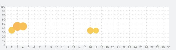 ファームランドの話題指数グラフ(7月30日(金))