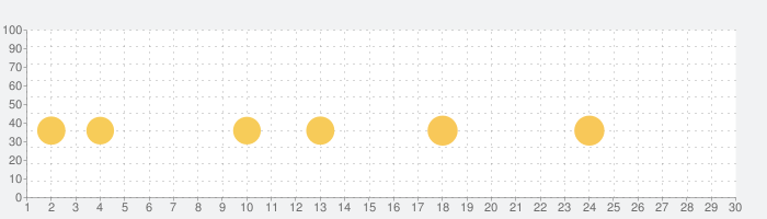 supertypeの話題指数グラフ(3月30日(月))