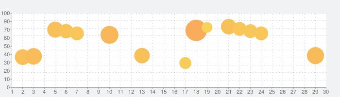 モバイル·レジェンド: Bang Bangの話題指数グラフ(3月30日(月))