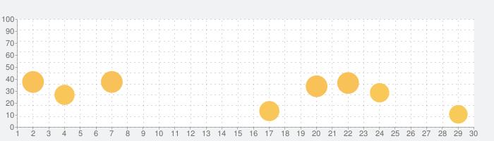 パブロフ行政書士の話題指数グラフ(9月30日(水))