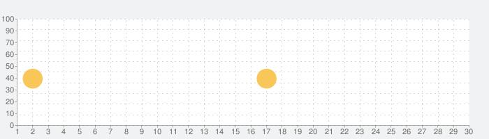 Ablo (アブロ) - 世界中に友達を作ろうの話題指数グラフ(7月30日(金))