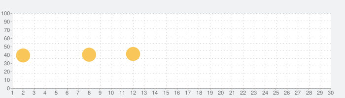 Watch Droid Phoneの話題指数グラフ(7月30日(金))