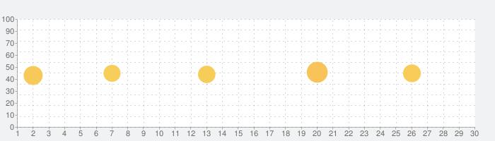 短期バイト・単発バイト アルバイトならショットワークスの話題指数グラフ(7月30日(金))