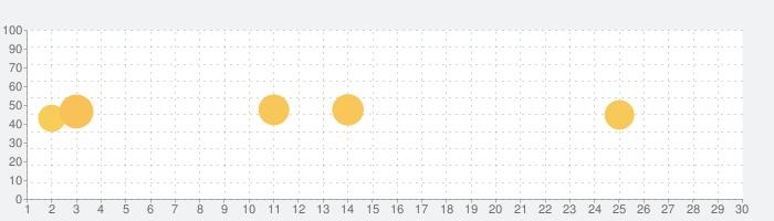 コジカジ:家事や暮らしのアイデア投稿コミュニティアプリの話題指数グラフ(7月30日(金))