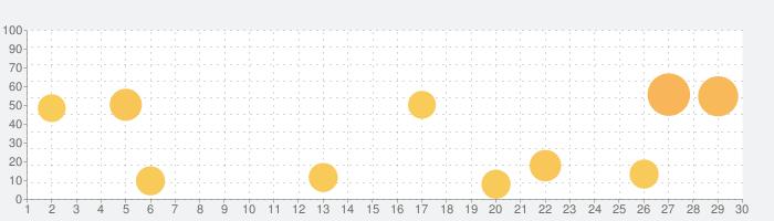英語の友 旺文社リスニングアプリの話題指数グラフ(9月30日(水))