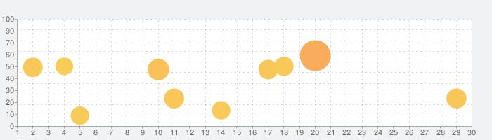 伊和・和伊中辞典の話題指数グラフ(5月30日(土))