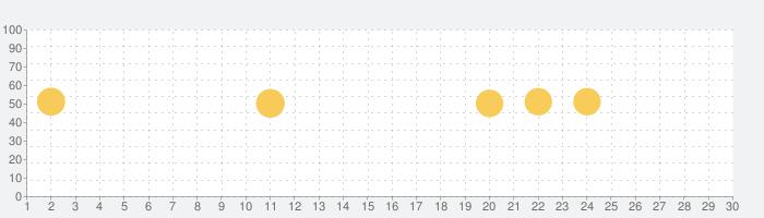 Patternator: 動画 パターン 背景 壁紙の話題指数グラフ(5月30日(土))