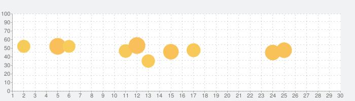 nPlayerの話題指数グラフ(7月30日(金))