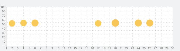 Fancy Cleaner 2021 - アンチウイルス、ブースター、クリーナーの話題指数グラフ(7月30日(金))