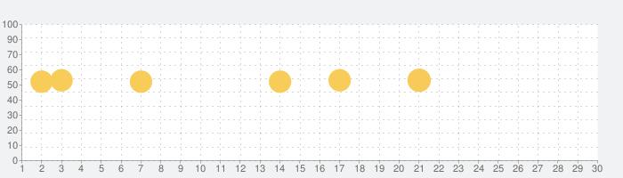 ColorNote カラーノート メモ帳 ノート 付箋の話題指数グラフ(7月30日(金))