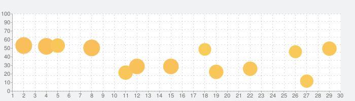 ArtPoseの話題指数グラフ(11月30日(月))