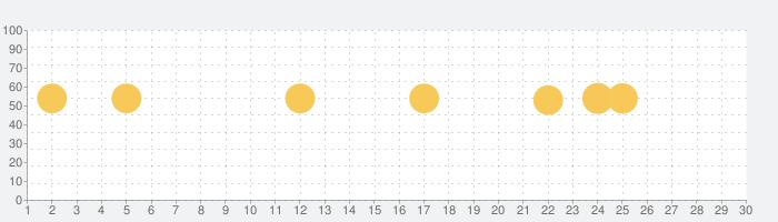しもまちアプリの話題指数グラフ(11月30日(月))