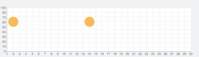 ピグパーティ~着せ替えゲームでかわいいアバターを作ろう。ピグパでかわいいデザインのアバターに着せ替えの話題指数グラフ(7月30日(金))