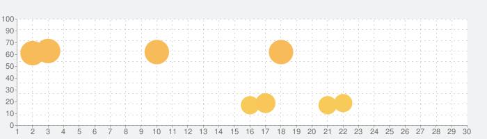 ヤマダデジタル会員の話題指数グラフ(7月30日(金))