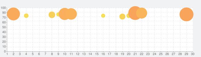 ナンバーパズル - ゲーム 人気の話題指数グラフ(3月30日(月))