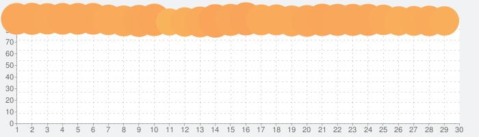 Uber Eats のお料理配達の話題指数グラフ(5月30日(土))