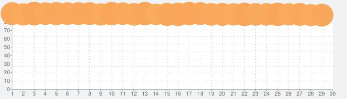 PayPay-ペイペイ(電子マネーでスマートにお支払い)の話題指数グラフ(7月30日(金))