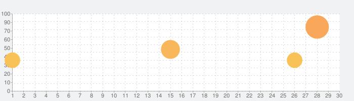 ダンジョン・ウォーフェアの話題指数グラフ(5月30日(土))