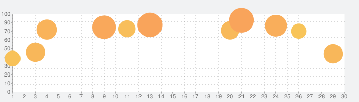 Poly Bridgeの話題指数グラフ(5月30日(土))