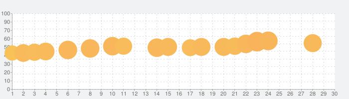 スナイパー3Dシューティング戦ゲーム(Sniper 3D)の話題指数グラフ(7月30日(金))