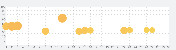 RacerKingの話題指数グラフ(10月30日(金))