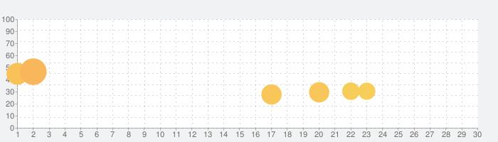 Weapon Clonerの話題指数グラフ(7月30日(金))