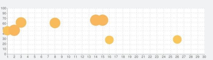 わたしのリア充計画~返信待ってます~の話題指数グラフ(7月30日(金))