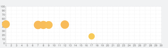 Sky Banditの話題指数グラフ(10月30日(金))