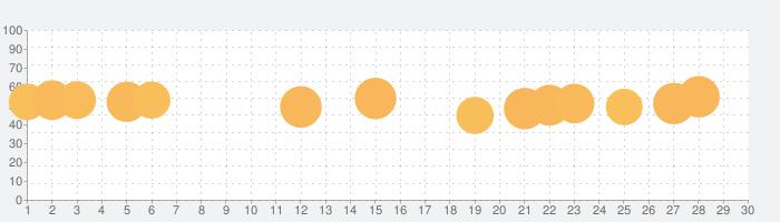 Tangle Master 3Dの話題指数グラフ(7月30日(金))