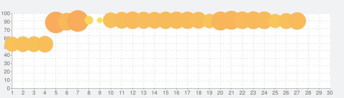 キャンディークラッシュの話題指数グラフ(11月30日(月))