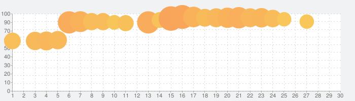 Mow Zombies - 美少女サバイバルゲームの話題指数グラフ(5月30日(土))