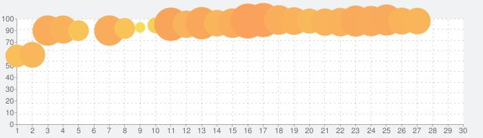 イタズラな消しゴムの話題指数グラフ(7月30日(金))