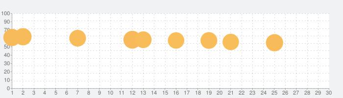 タップアウェイ - Tap Awayの話題指数グラフ(7月30日(金))