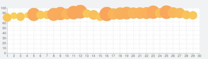 Age of Z(エイジ オブ ゼット)の話題指数グラフ(5月30日(土))