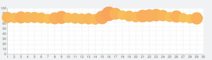 YouTube Musicの話題指数グラフ(3月30日(月))