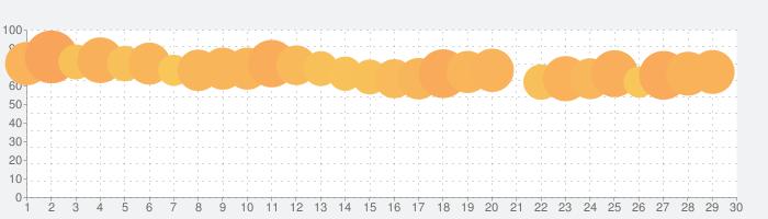 ZOZOTOWN ファッション通販の話題指数グラフ(7月30日(金))