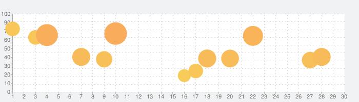 ソードアート・オンライン インテグラル・ファクターの話題指数グラフ(3月30日(月))