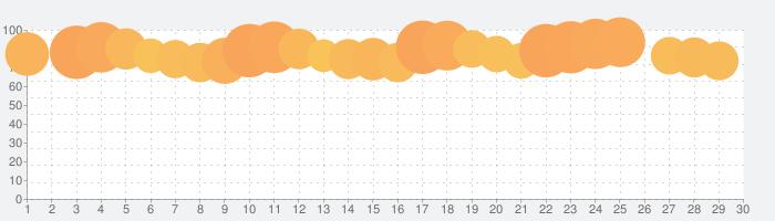au PAY(旧 au WALLET)の話題指数グラフ(7月30日(金))