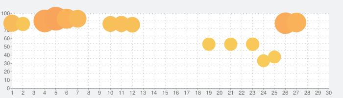 ニュース速報・地震速報NewsDigest/ニュースダイジェストの話題指数グラフ(7月30日(金))