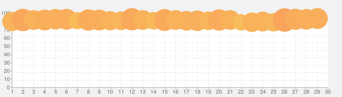 CapCut - 動画編集アプリの話題指数グラフ(7月30日(金))